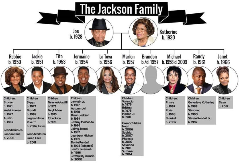 JACKSON FAMILY TREE